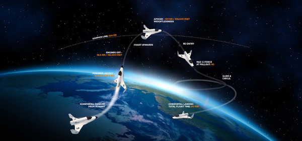 Travel takes a whole new meaning, with the Xcor space expeditions